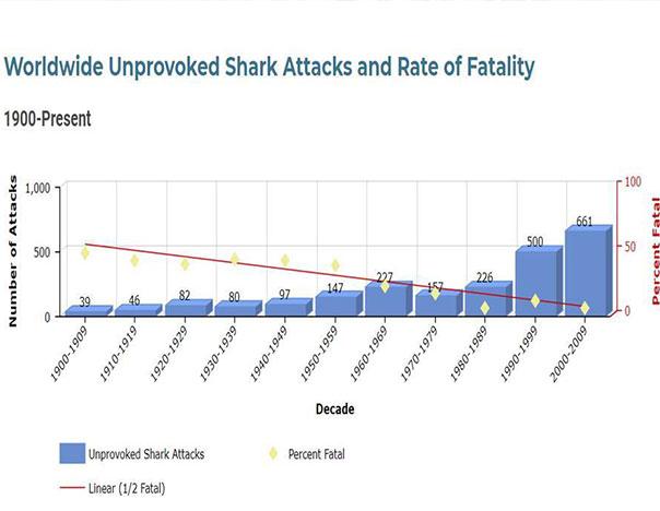 Global Shark Attack Files